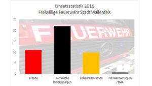 Read more about the article Einsatzstatistik 2016